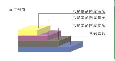 耐腐蚀玻璃钢地坪施工剖面图.png
