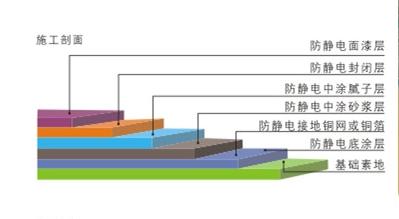 环氧防静电地坪施工剖面图.png