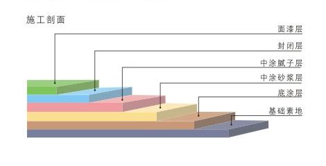 无溶剂环氧自流平地坪施工剖面图.png