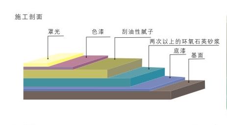 承重型环氧砂浆地坪施工剖面图.png