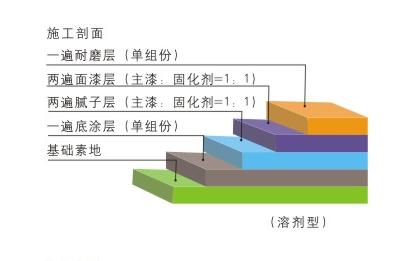 经济型环氧薄涂地坪施工剖面图.png